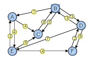 dijkstras-algorithm