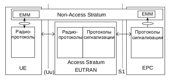 lte-scheme