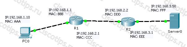 ip-and-mac