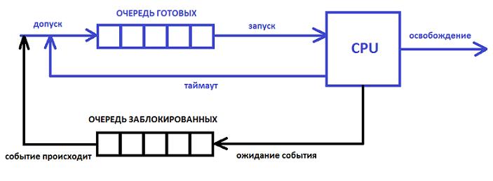 ochered-processov