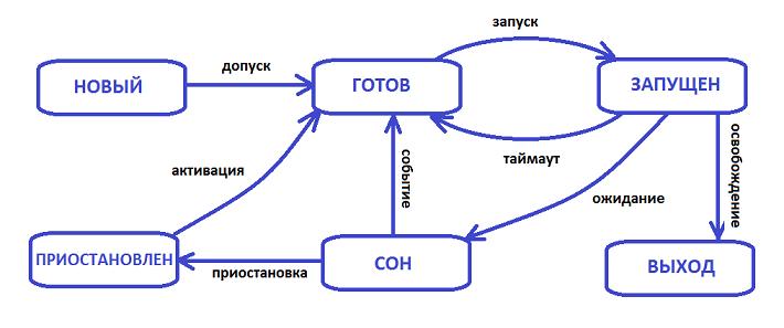 zhiznennyy-cikl-processa