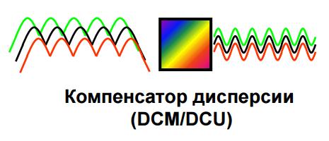 dcm_dwdm