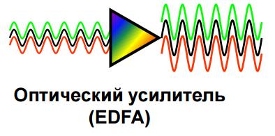 edfa_dwdm