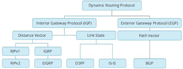 jenis-routing-protocol